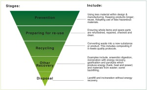 Waste Triangle